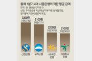이자장사로 성과급 잔치… 4대銀 평균연봉 1억 육박