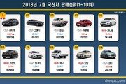 2018년 7월 국산차 판매순위… 싼타페·그랜저·포터 순