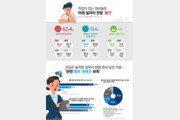 서울 청년 10명 중 6명, 미래 일자리 전망 '불안'