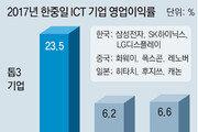 ICT 실적 대기업-반도체 착시… 빅3 제외땐 中-日에 밀린다