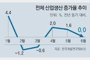 """'한국 성장세 계속' 문구 빠진 KDI보고서, """"내수 부진… 올 성장률 2.8%"""""""
