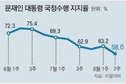 중도층 6.8%P - PK 12.9%P 떨어져… 문재인 대통령 지지율 처음 60% 밑으로