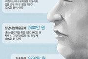 월소득 500만원 부부, 1억5672만원… 138만원 부부는 3억 육박