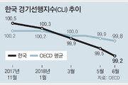 경기선행지수 15개월 연속 하락… 외환위기 이후 최장