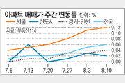 [매매시황]서울 아파트값 6주째 상승… 재건축도 4주째 올라