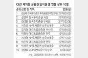 미등기임원 연봉 첫 공개… 상반기 최태원 20억-정용진 17억