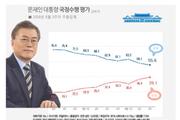 文 대통령 지지율 55,6%, 취임 이후 최저치…민주당 40% 선 무너져