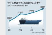 실적 악화 시달리던 조선-해운업, 수주-물동량 늘어나 반전 조짐