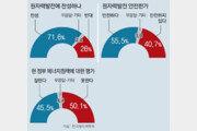 """국민 10명중 7명 """"원전 이용 찬성"""", 현정부 에너지정책 反 50% 贊 46%"""