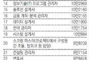 """""""돈 벌려면 기술직""""… 美연봉 톱25 중 13개"""