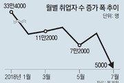 31만명→5000명 '고용재난'