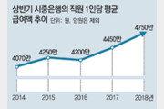 6개 시중銀 상반기 4750만원 '임금잔치'… 평균연봉 1억 눈앞