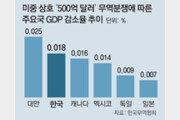 """""""美-中 무역분쟁에 韓 GDP 0.018% 감소"""""""