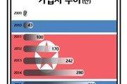 [신석호의 NK노믹스]<3>제재에도 번창하는 북한 휴대전화 시장…이유는?
