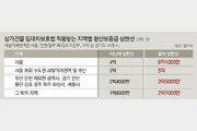 """""""자영업자 비명, 환산보증금 확대만으론 못막아"""""""