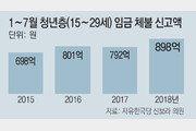 [단독]월급도 못줄 지경… 청년 체임 898억