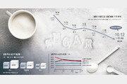 [글로벌 포커스]'건강의 적'으로 낙인 찍혀 몸값 곤두박질… 쓴맛 보는 설탕