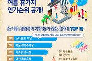 2018년 여름 인기 휴가지, '하남 스타필드' 검색 1위