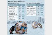 [머니 컨설팅]글로벌 경기 사이클 후반… 美주식 유망