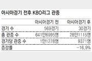 휑한 KBO리그… 亞경기 이후 관중 17%나 줄어