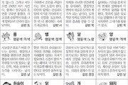 [스포츠동아 오늘의 운세] 2018년 9월 13일 목요일 (음력 8월 4일)