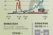 [윤희웅의 SNS민심]병역특례 찬성 70.9%→47.6% 급감