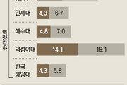 평가 하위 대학들 수시 경쟁률 하락