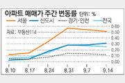 [매매시황]9·13대책에 서울 아파트값 상승세 주춤