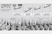 종부세 영향없는 10억이하 아파트 들썩… 강남은 호가 하락