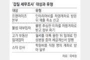 프랜차이즈-대부업자-스타강사… 국세청, 갑질-폭리 203명 세무조사