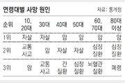 고령사회 한국, 작년 사망자 역대 최대