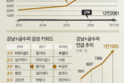 """[최재원의 빅데이터]지금의 민심은 """"강남=성공, 부러움"""""""