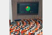 '은산분리 완화' 문재인 대통령 언급 45일만에 국회 문턱 넘었다