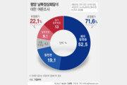 """평양정상회담 여론조사, 국민 10명 중 7명 """"잘했다"""""""