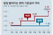 """""""한미 금리차 0.25%P 커지면 외국인 투자 자본 15조원 유출"""""""
