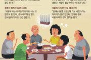 """""""얼마나 올랐어"""" """"그때 샀어야""""… 추석밥상 대화 '기승전-부동산'"""