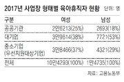 男육아휴직자 71%가 公기관-대기업 직원