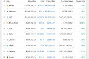 암호화폐 일제 상승, 비트코인 6500달러 돌파