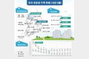 8월 지방 '불꺼진 새 아파트' 12.7% ↑…전국 미분양 6.2만 가구