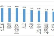 한국 공공정보공개 수준 세계 4위…기업정보는 깜깜