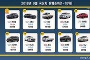 2018년 9월 국산차 판매순위… 희비 엇갈린 '현대·기아차'