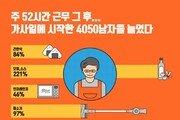 """""""주52시간 시행 후 4050 남성들, 요리·청소용품 구매 급증"""""""