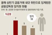 [단독]금감원 직원 '규정위반 주식투자', 한달에 3명꼴… 징계는 솜방망이