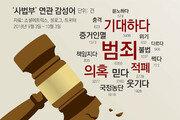 [윤희웅의 SNS 민심]얼룩진 사법부, 고꾸라진 신뢰도