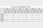 """""""기재부 차관, 최근 5년간 금융위 회의에 단 한차례 참석"""""""