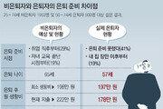 韓, 65세 은퇴 원하지만 실제론 57세
