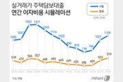 서울 아파트 구입자 금융비용 이자만 '1109만원'…전국 평균 2배