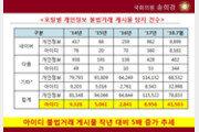 """""""온라인 아이디 불법거래 게시물 4만1503건…방통위, 단속 강화해야"""""""