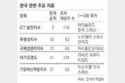 """""""韓, ICT-제조 세계 선두… 기업혁신-환경은 저조"""""""