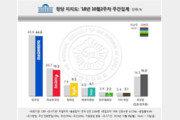 민주 44.8% 한국 19.3% 동반 하락…정의당 9.5% '반등'